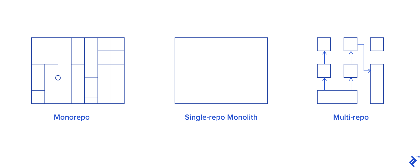 Comparison of a monorepo, single repo, and multi-repo