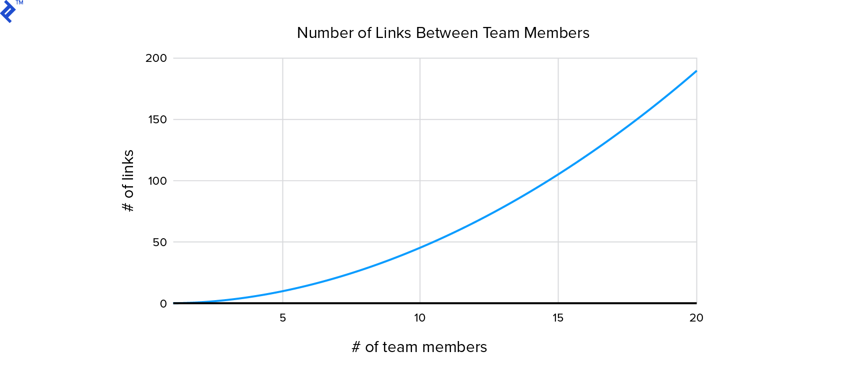Number of links between team members