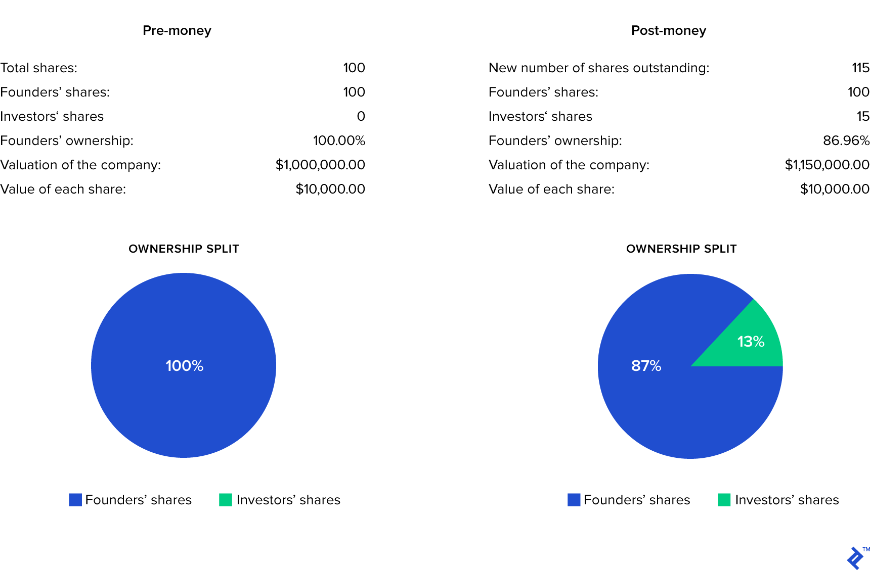 Pie charts showing pre-money and post-money valuation.