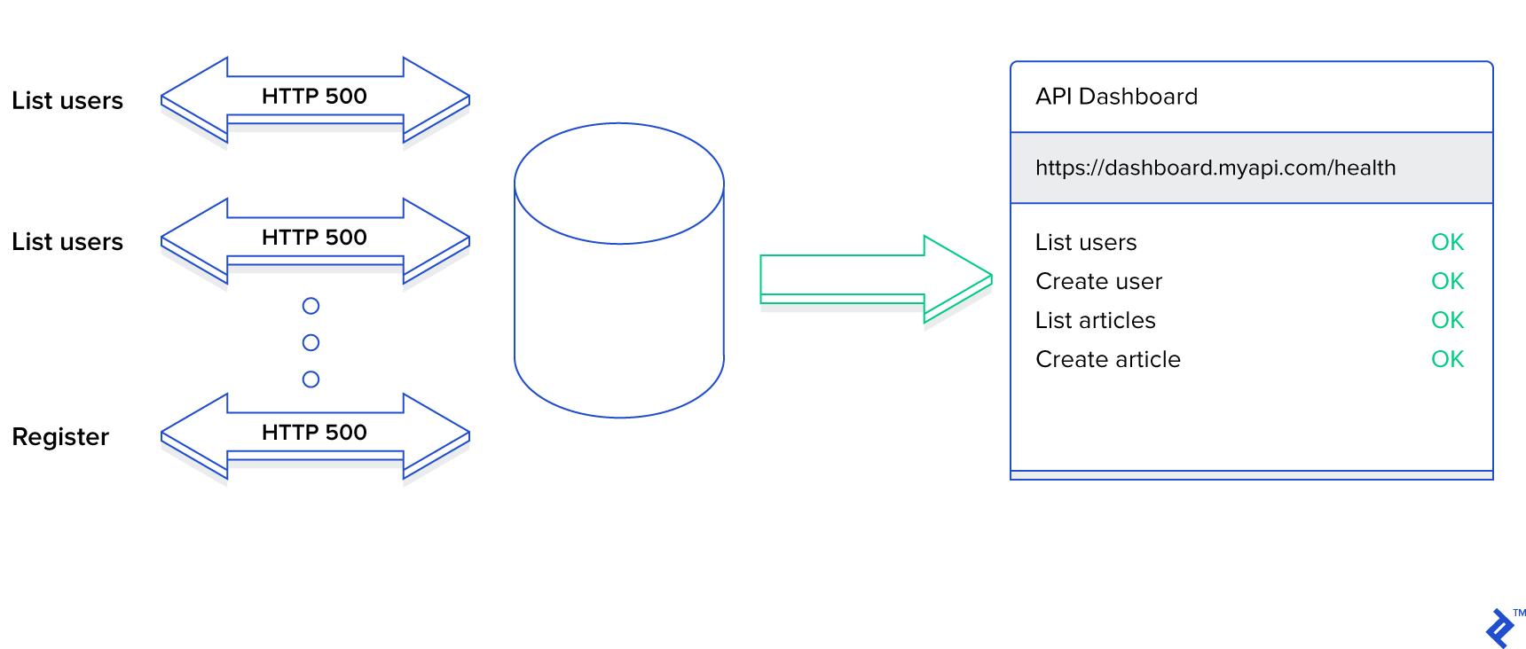 Diagram of logging and monitoring