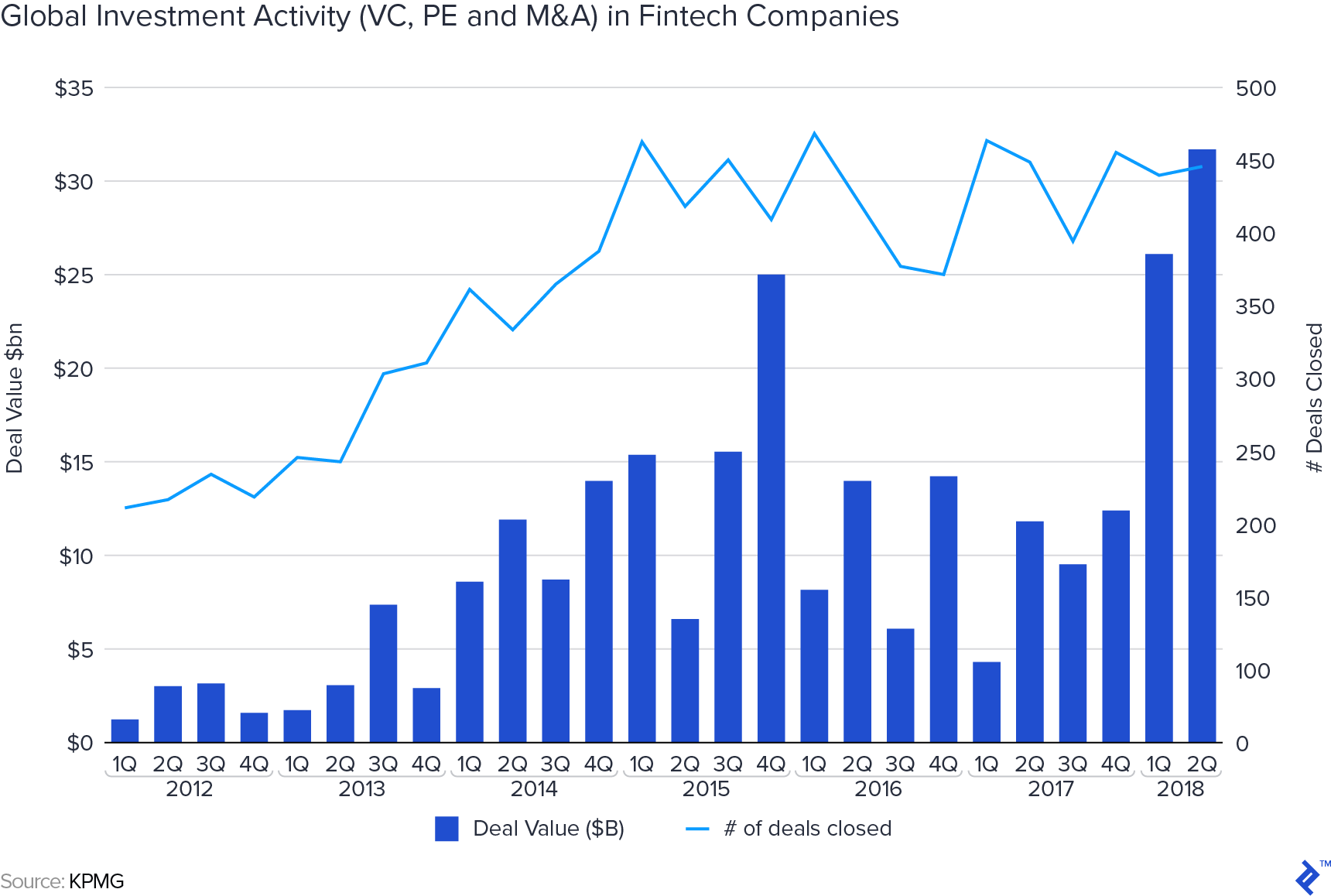 Global investment activity in fintech companies.