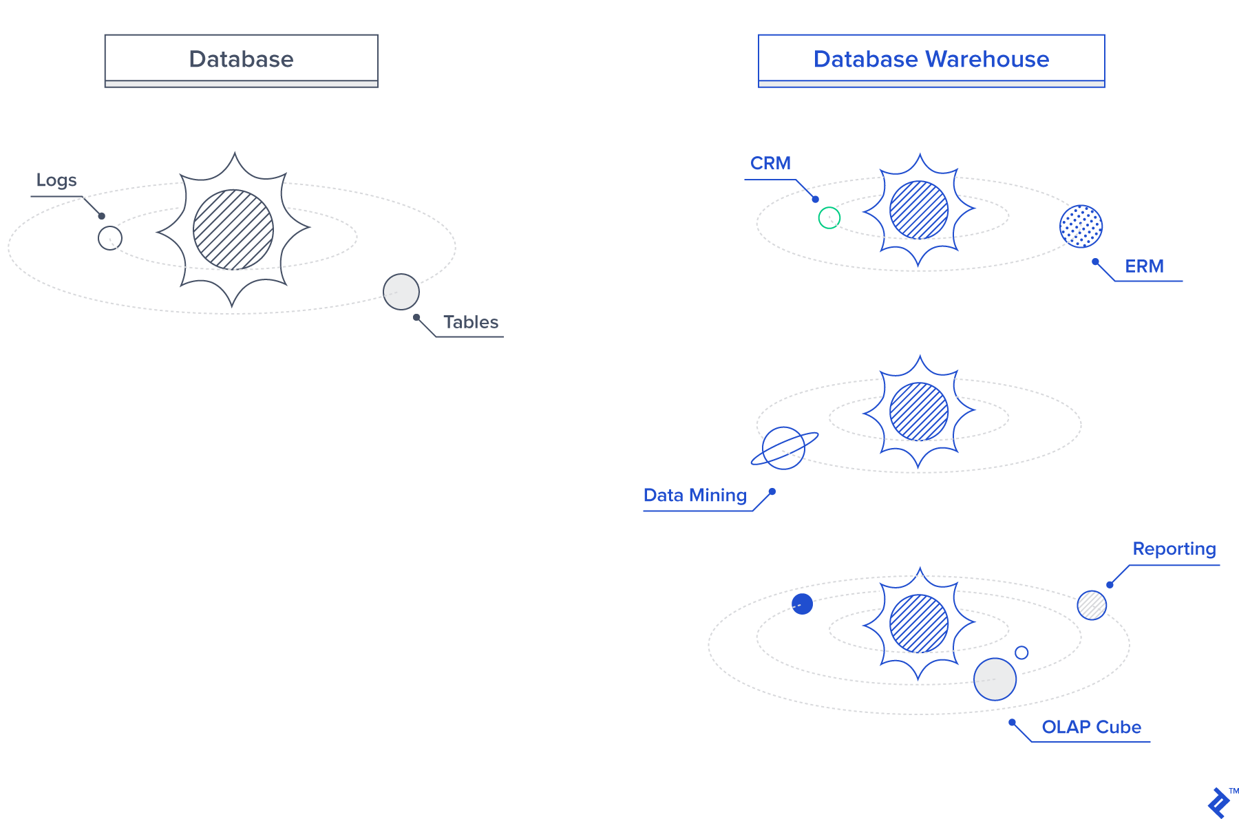 Data Warehouse Concepts and Principles | Toptal