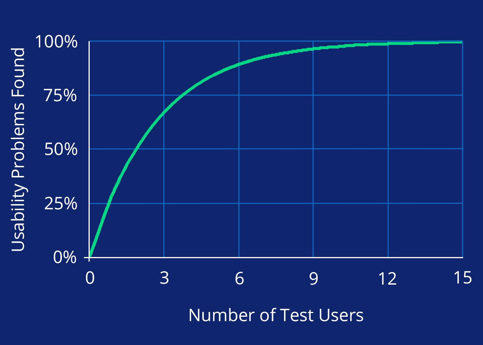 Usability testing doesn't require huge numbers of users.
