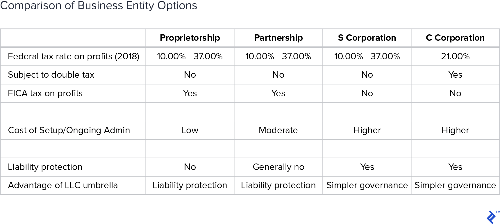 Table showing differences in business structures.