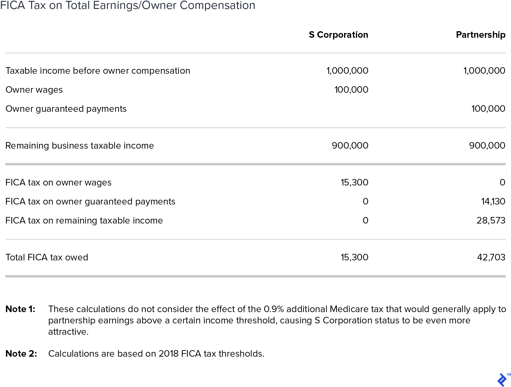 FICA tax on total earnings/owner compensation