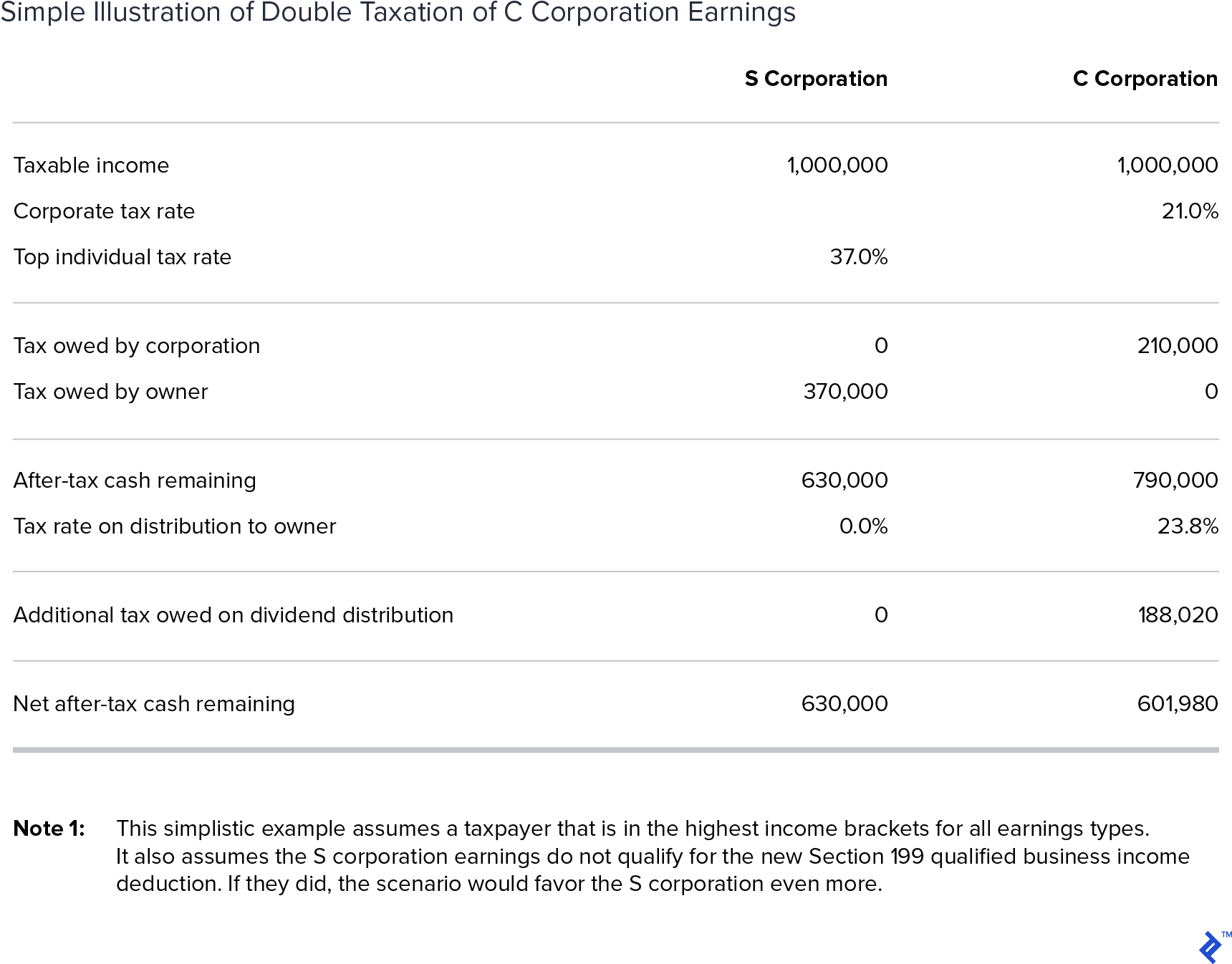 Double Taxation of C Corporation Earnings