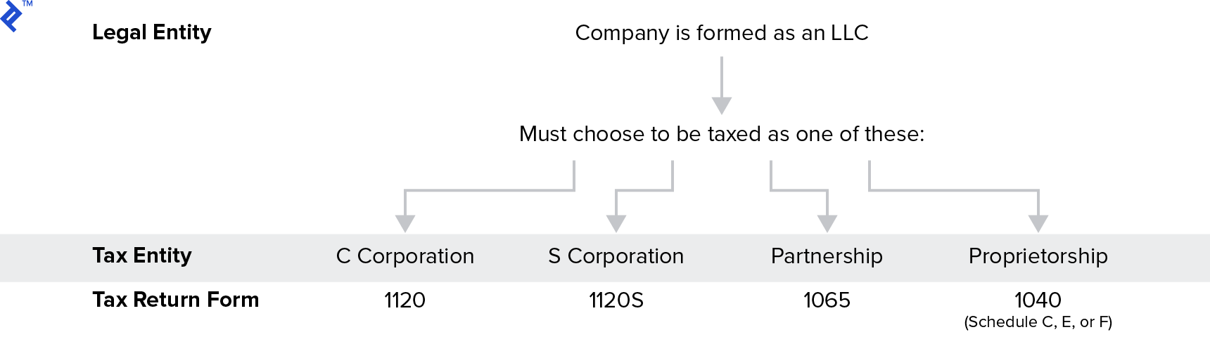 LLC Taxation Structure
