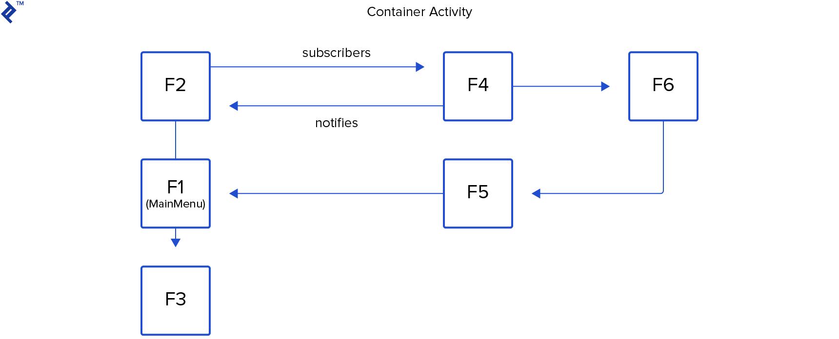 Framgnet image 3