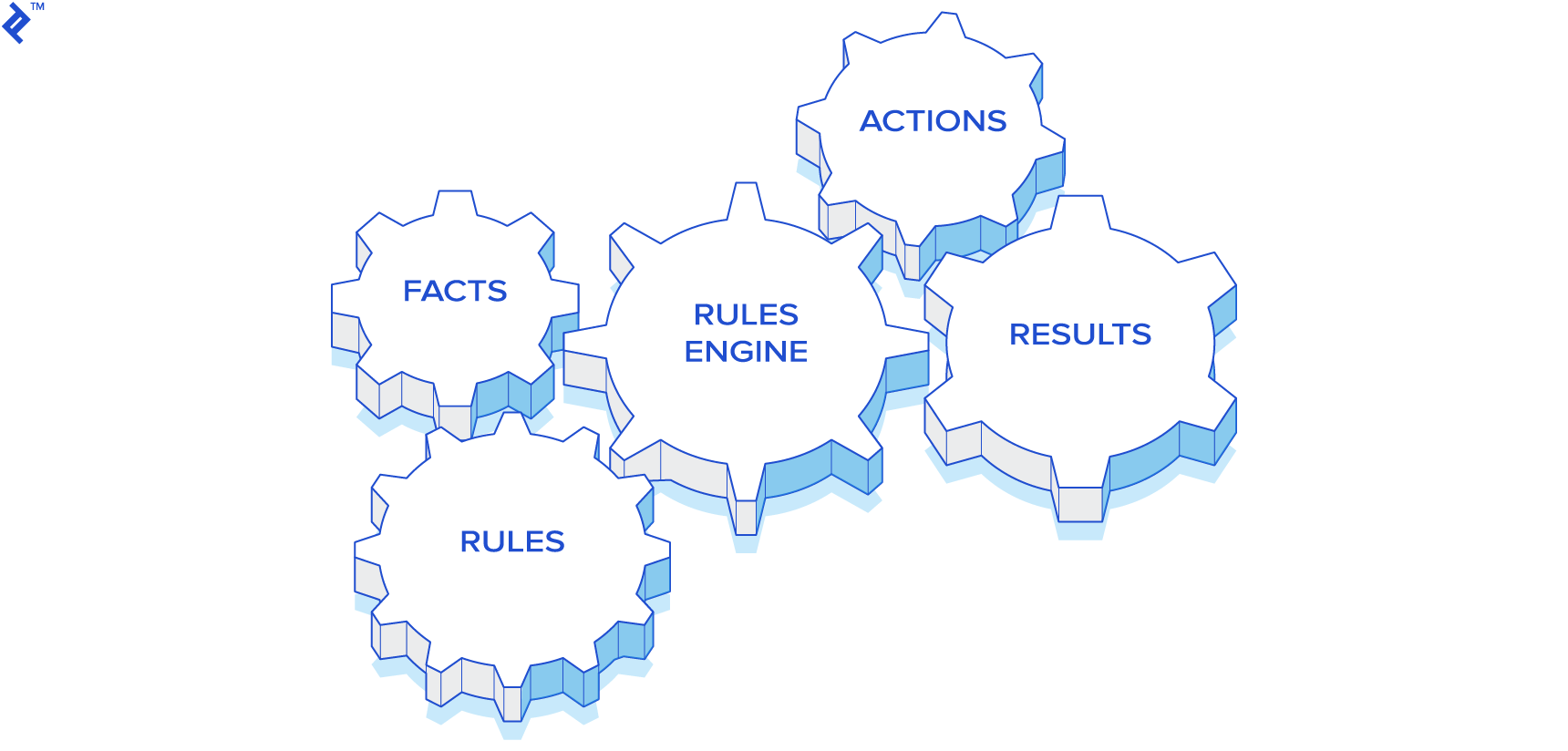Business Rules Engines with Drools: A Tutorial | Toptal