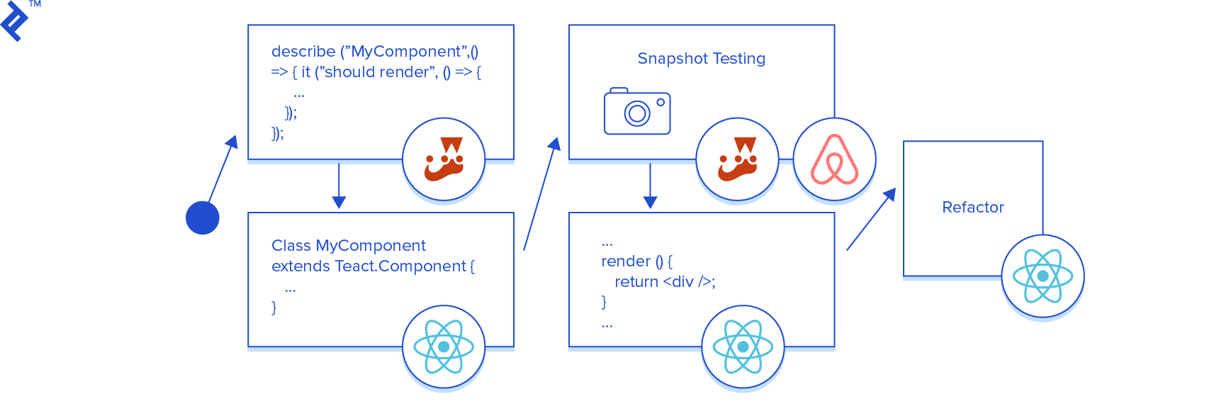 React Unit Testing Using Enzyme and Jest | Toptal