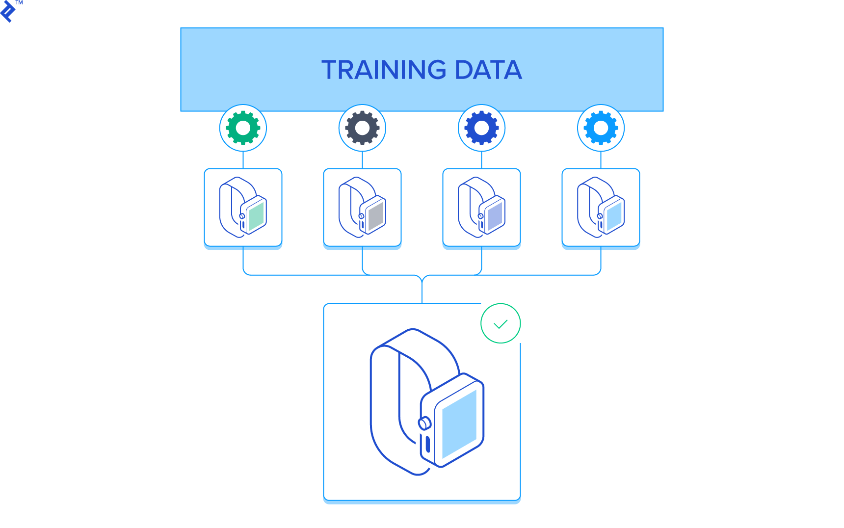 Ensemble Methods in Machine Learning | Toptal
