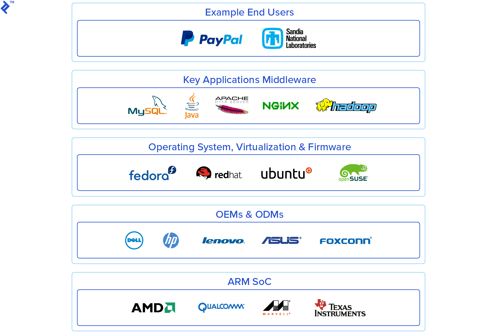 The ARM server ecosystem is small, but a number of big industry names are already on board.