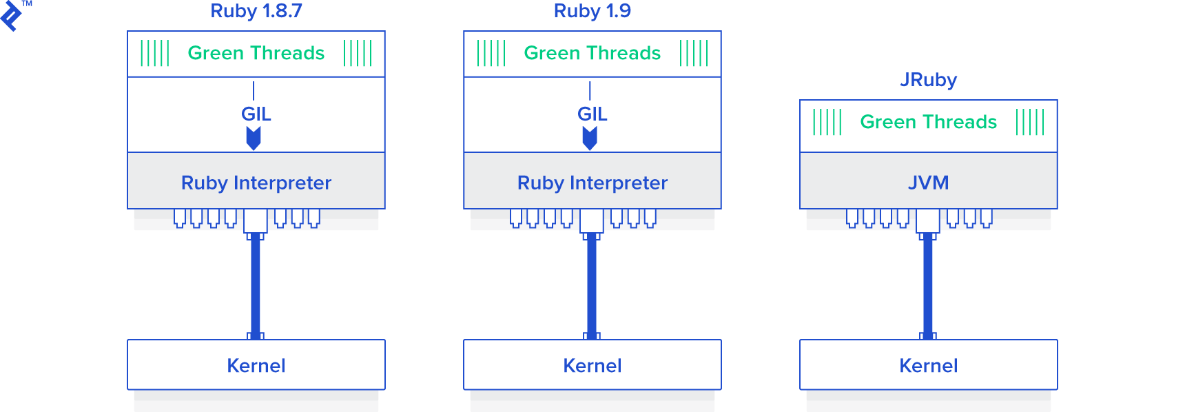 Ruby Concurrency and Parallelism in Multithreaded Apps: A Tutorial
