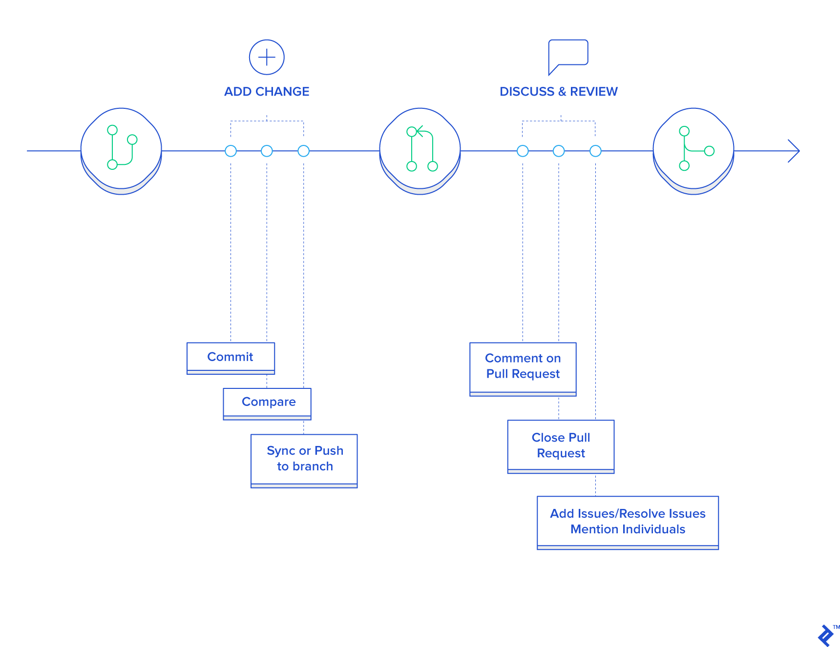 Git Flow vs  Trunk Based Development | Toptal
