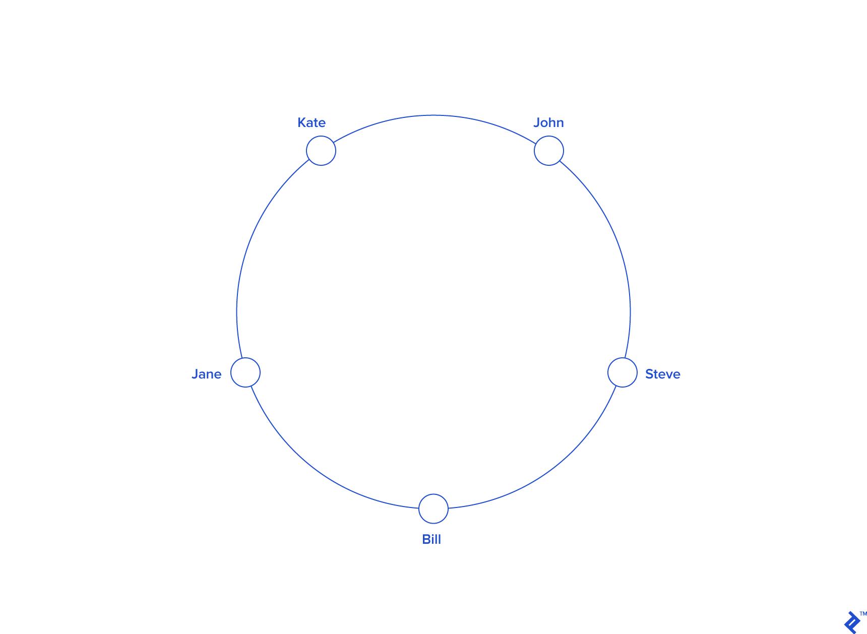 Consistent Hashing Example: Keys