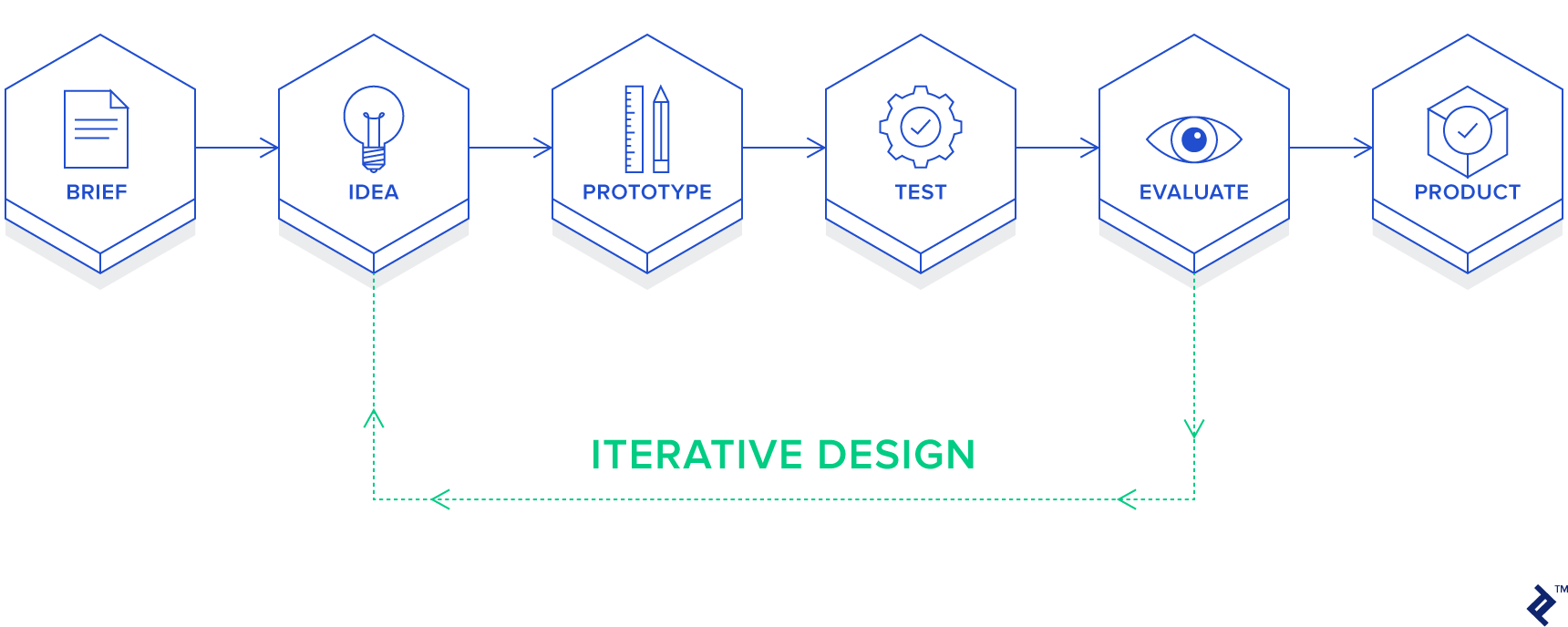 Generative design is based on an iterative process