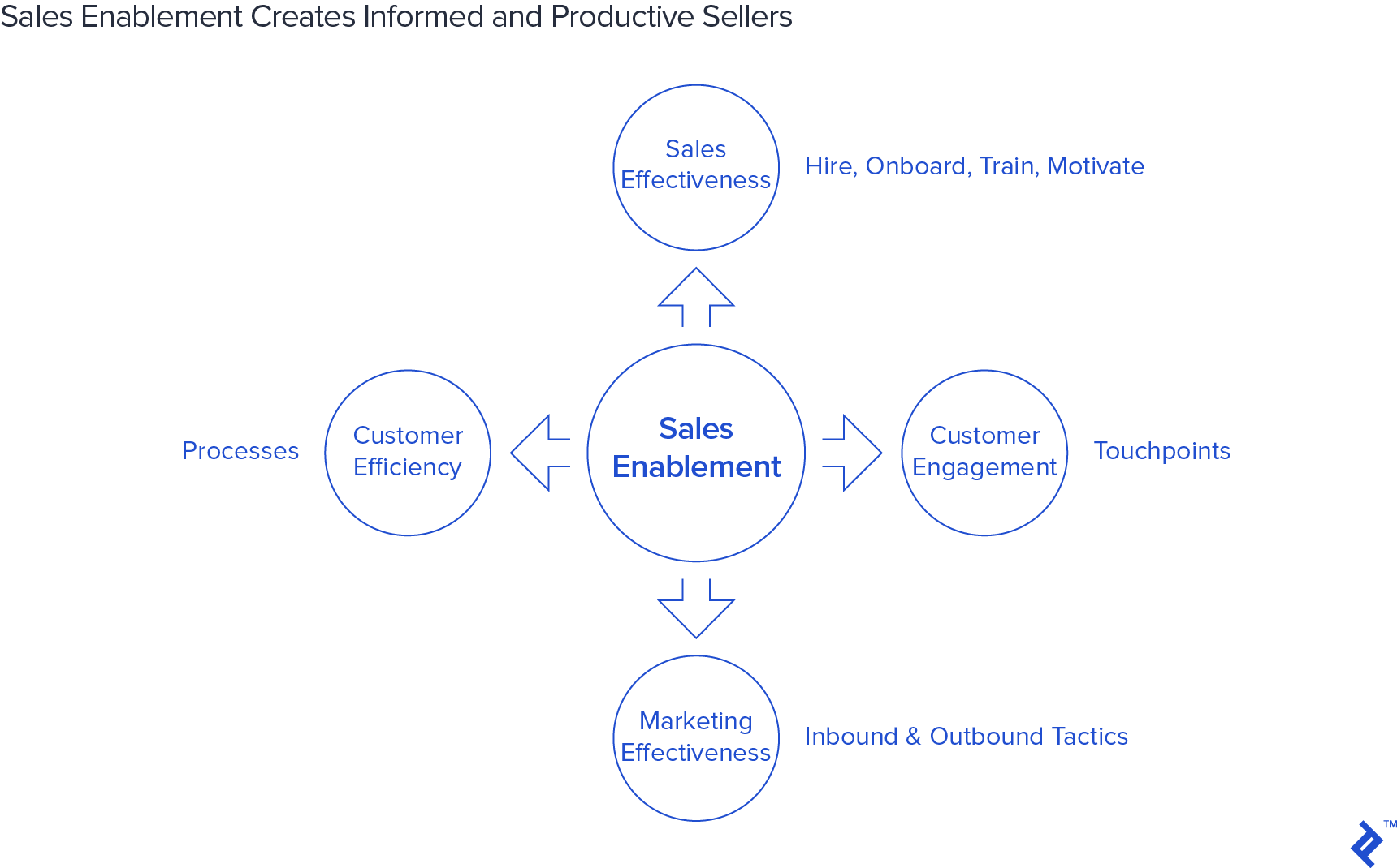 Sales Enablement Creates Informed and Productive Sellers