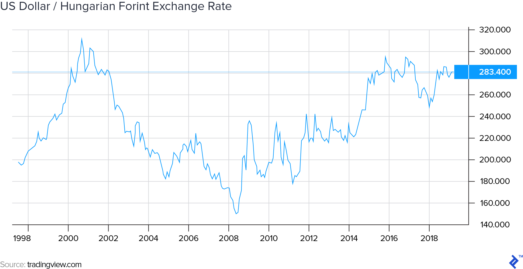 US Dollar/Hungarian Forint Exchange Rate