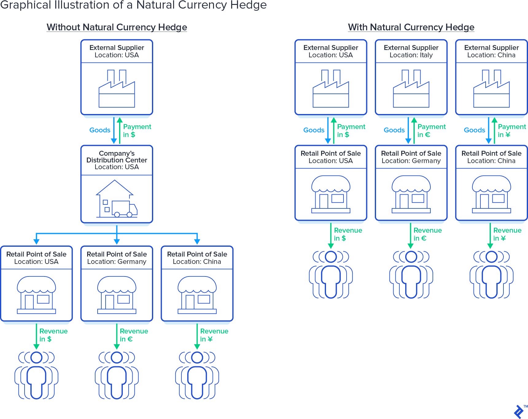 Graphical illustration of a natural currency hedge
