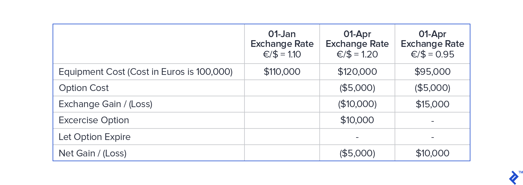 Currency option example