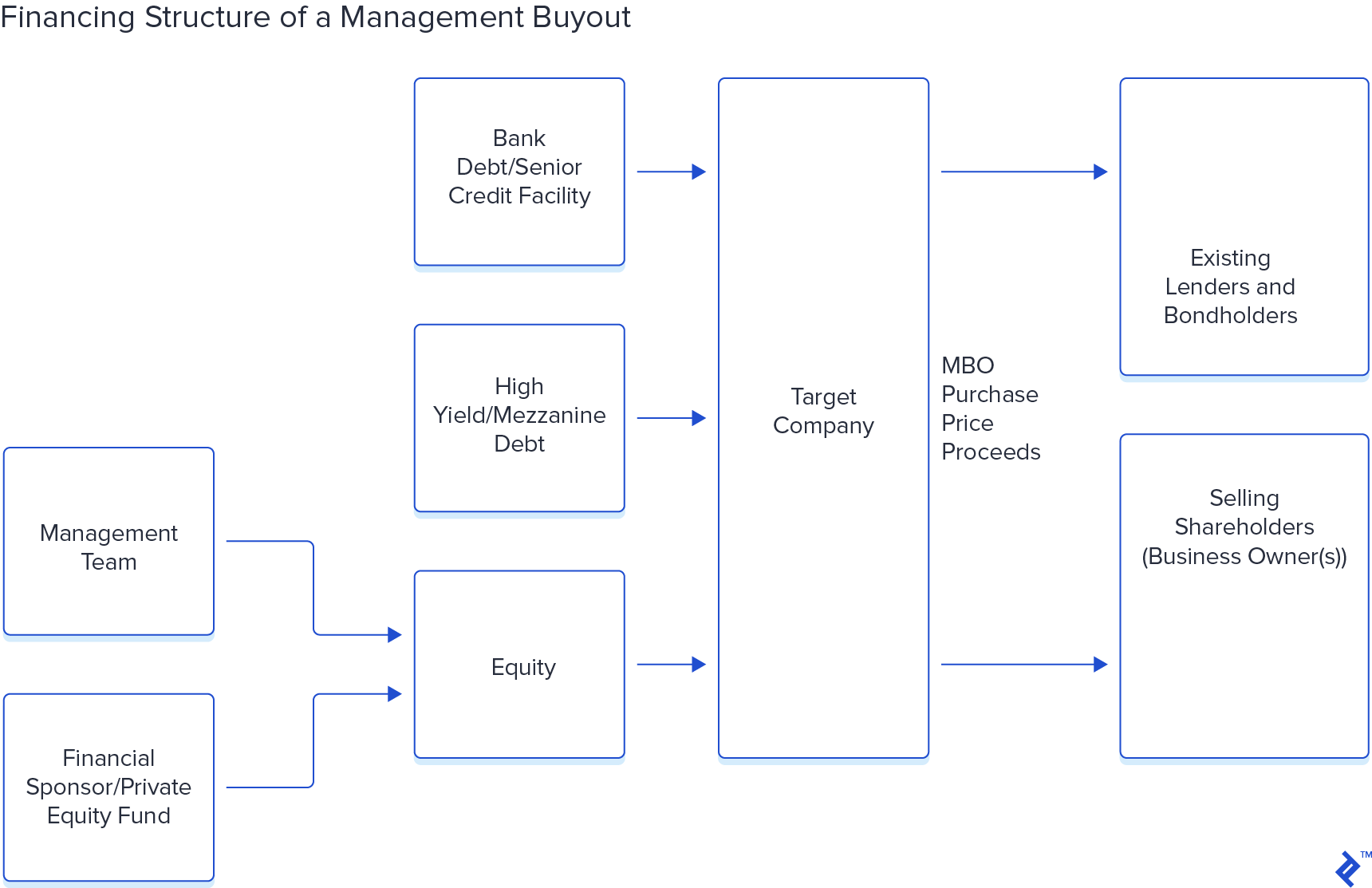 Diagram of Financing Steps in a Management Buyout MBO