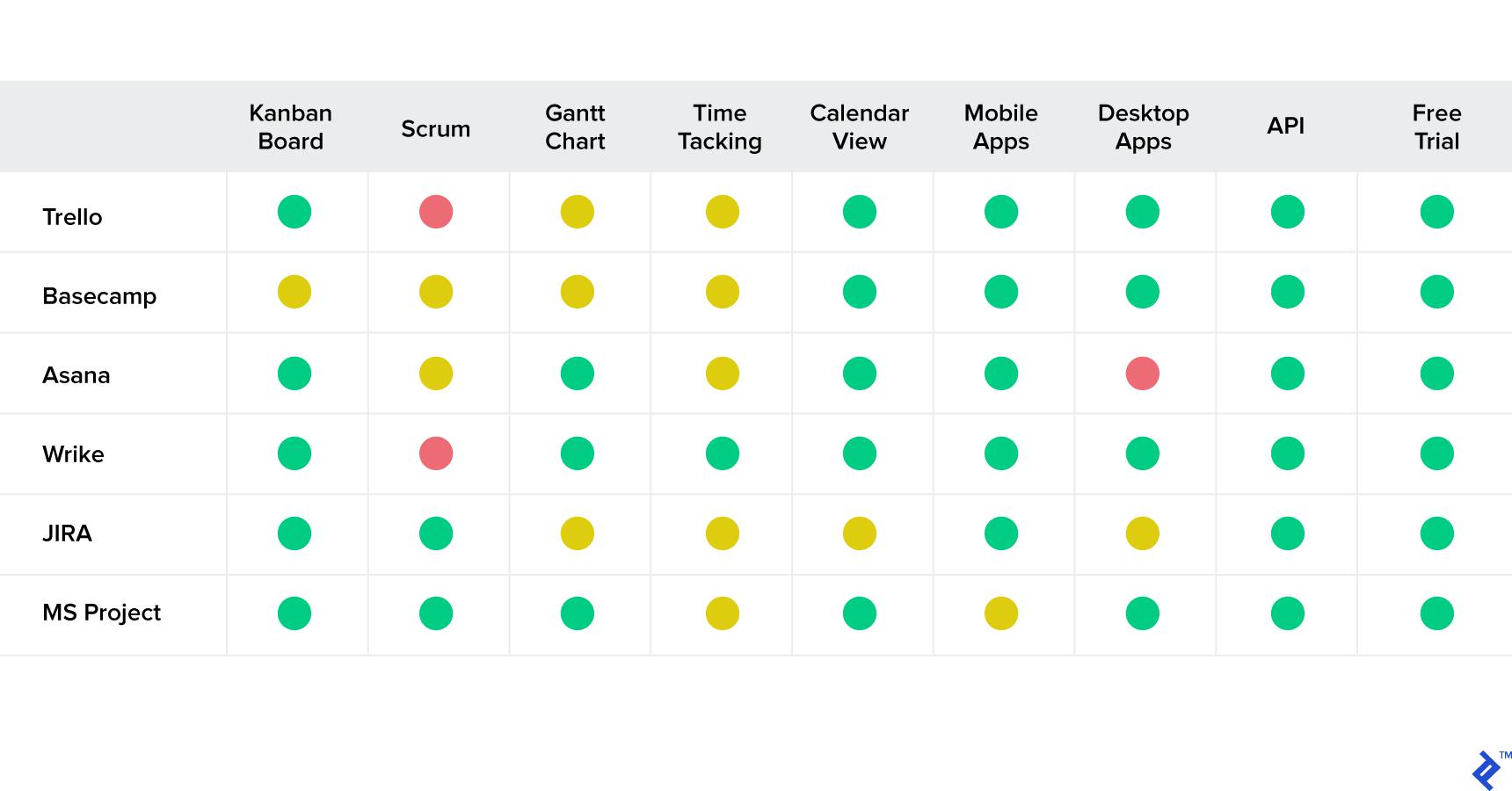 Project management software comparison.