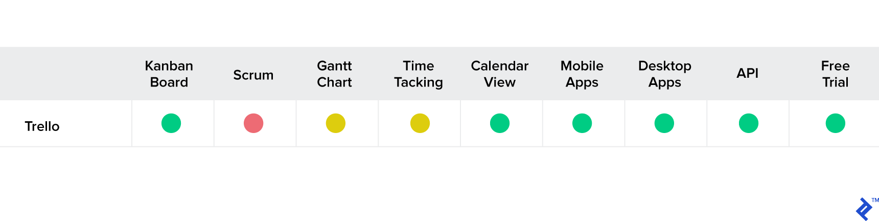 Trello feature set for project management.