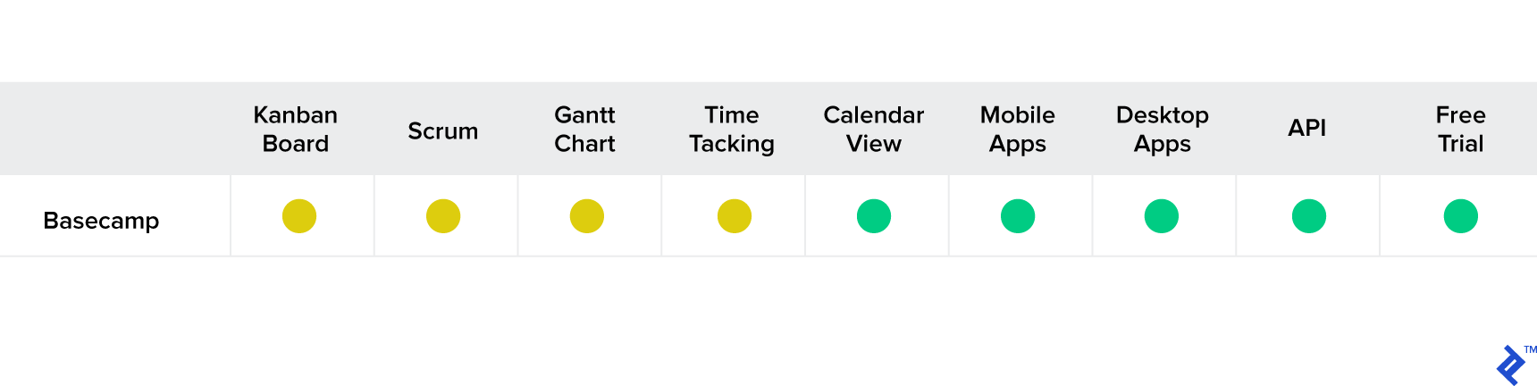 Basecamp feature set for project management