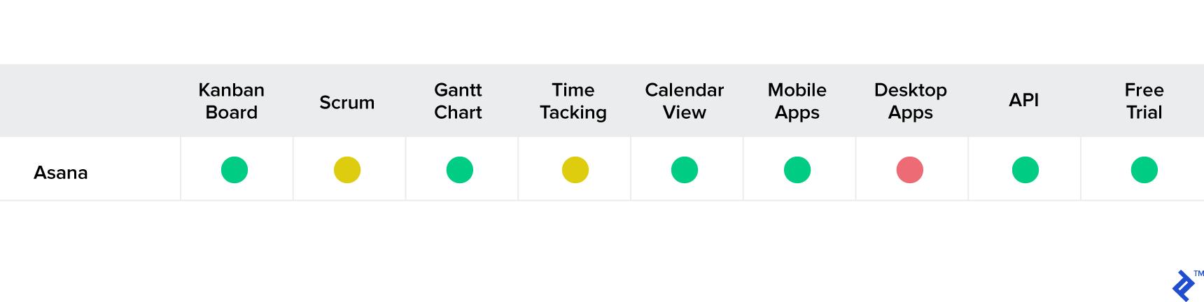 Asana feature set for project management.
