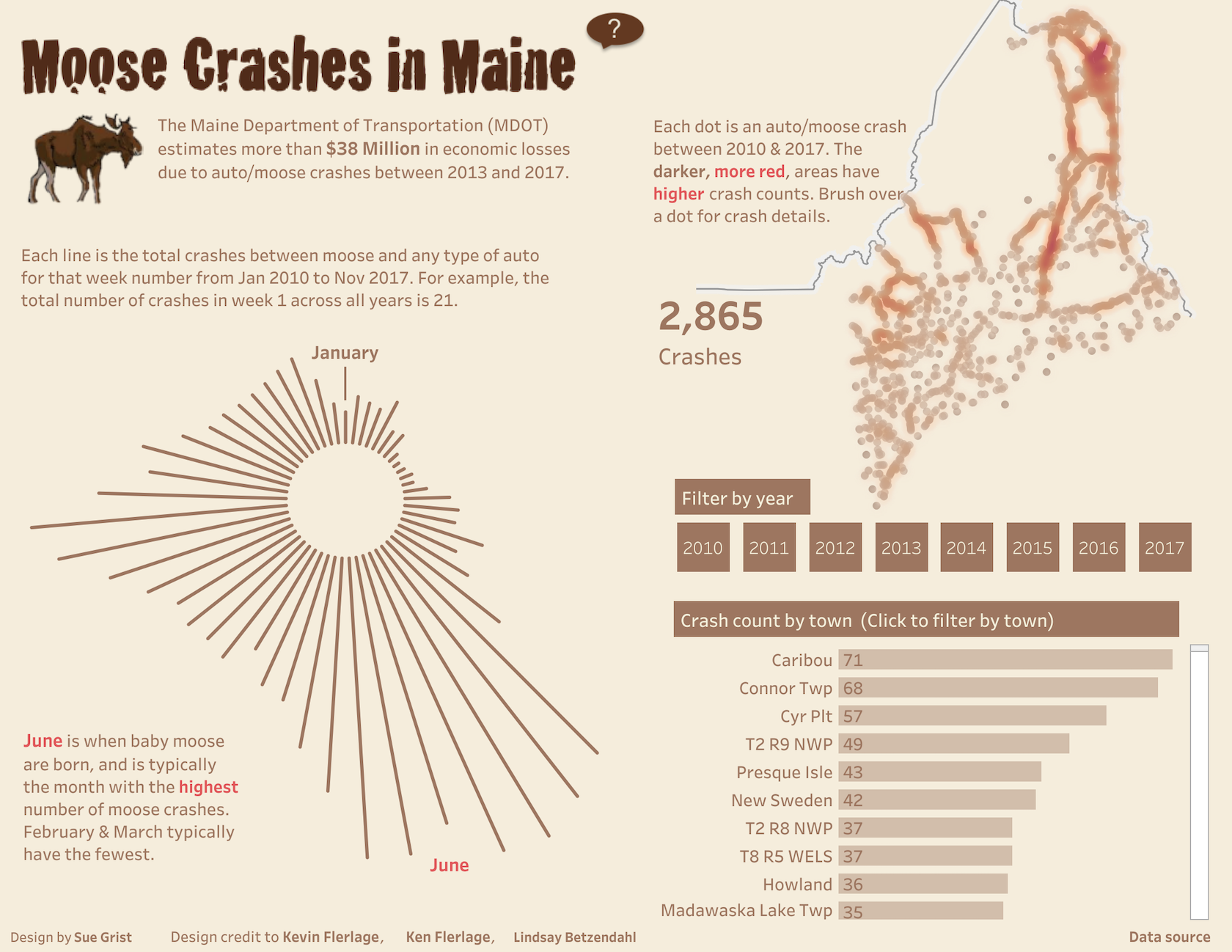 Data visualization examples: moose crashes in Maine