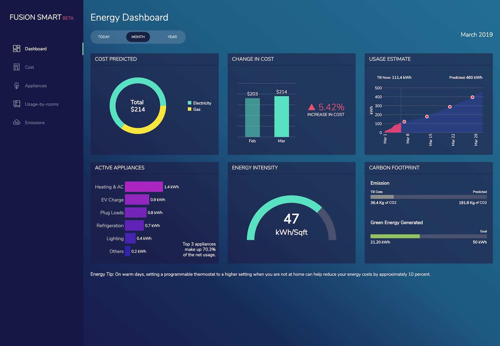 Data visualization dashboard