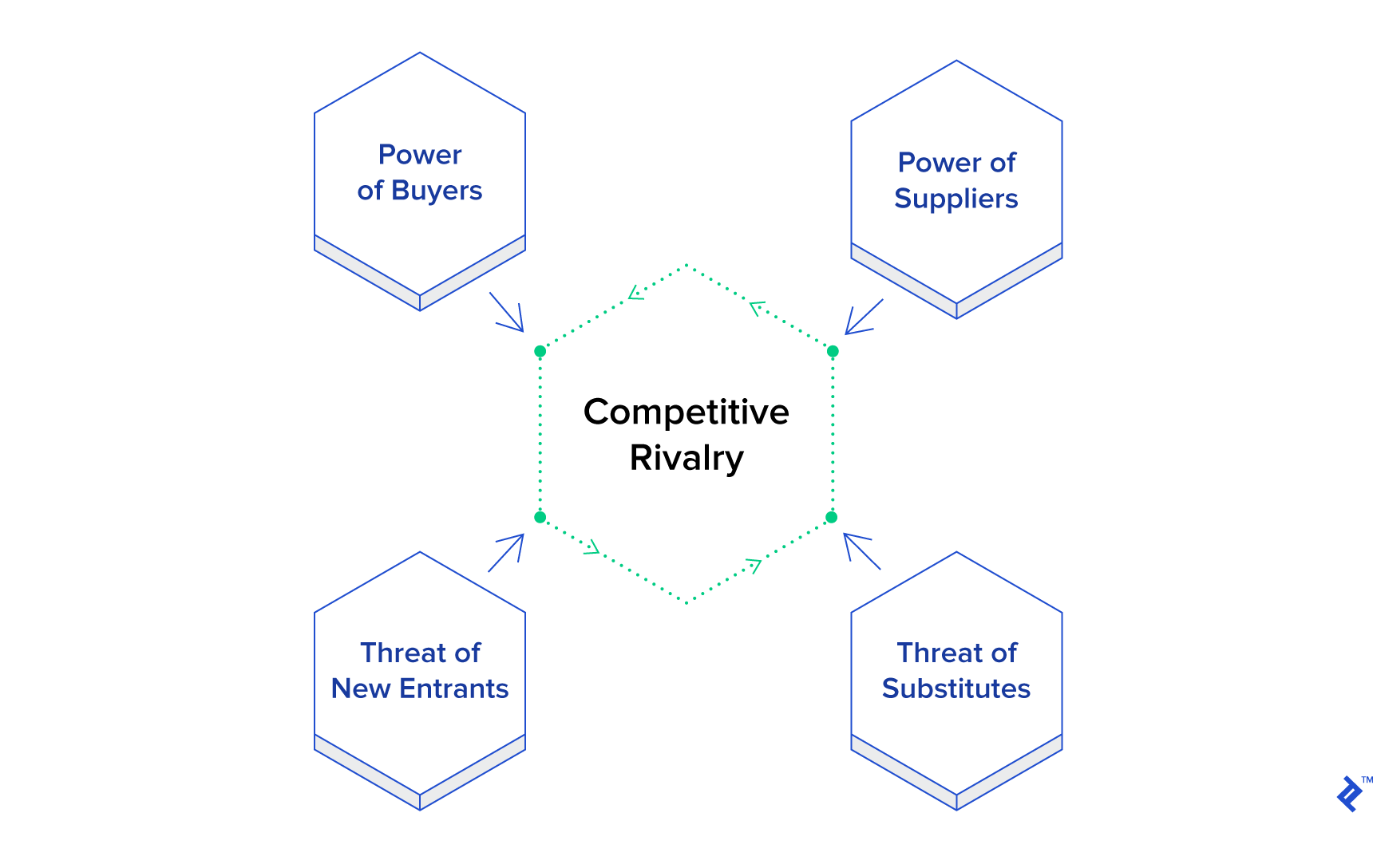 Diagram of competitive rivalry