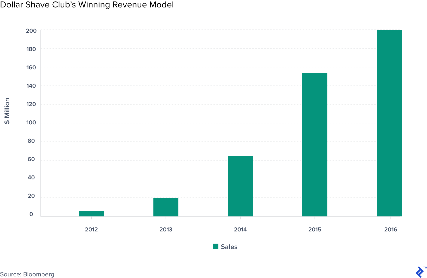 Chart showing Dollar Shave Club's winning revenue model