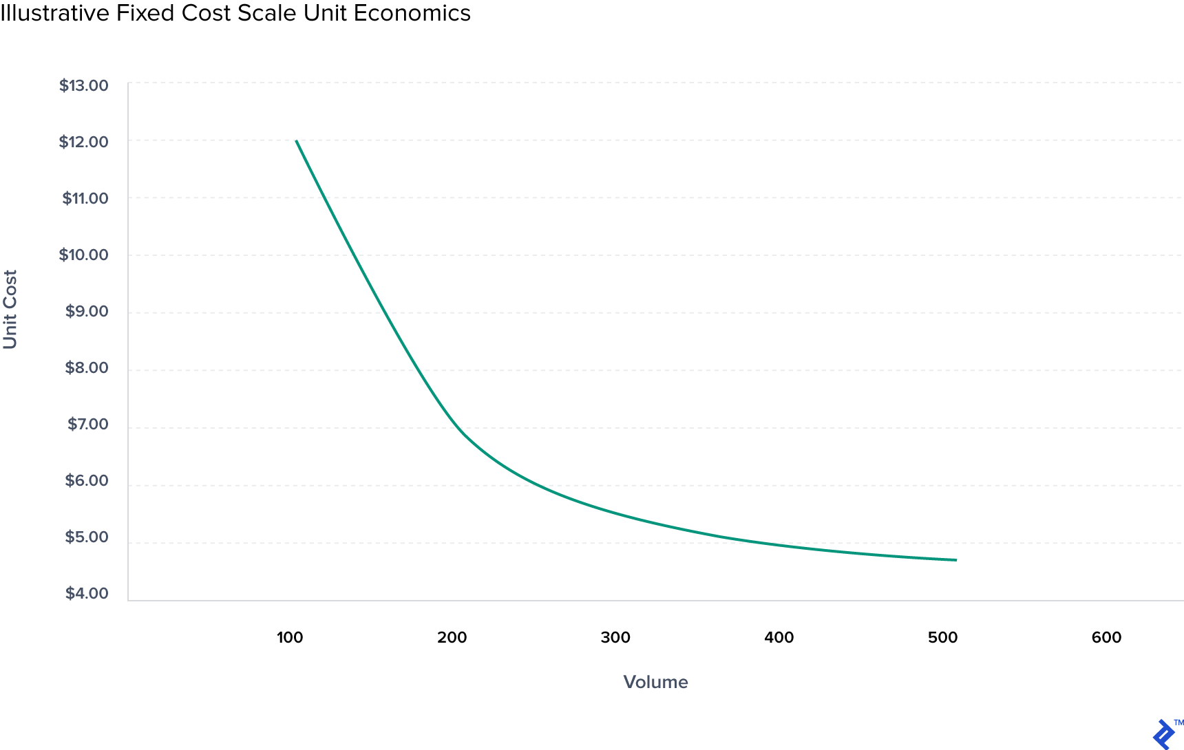 Chart showing fixed cost scale unit economics