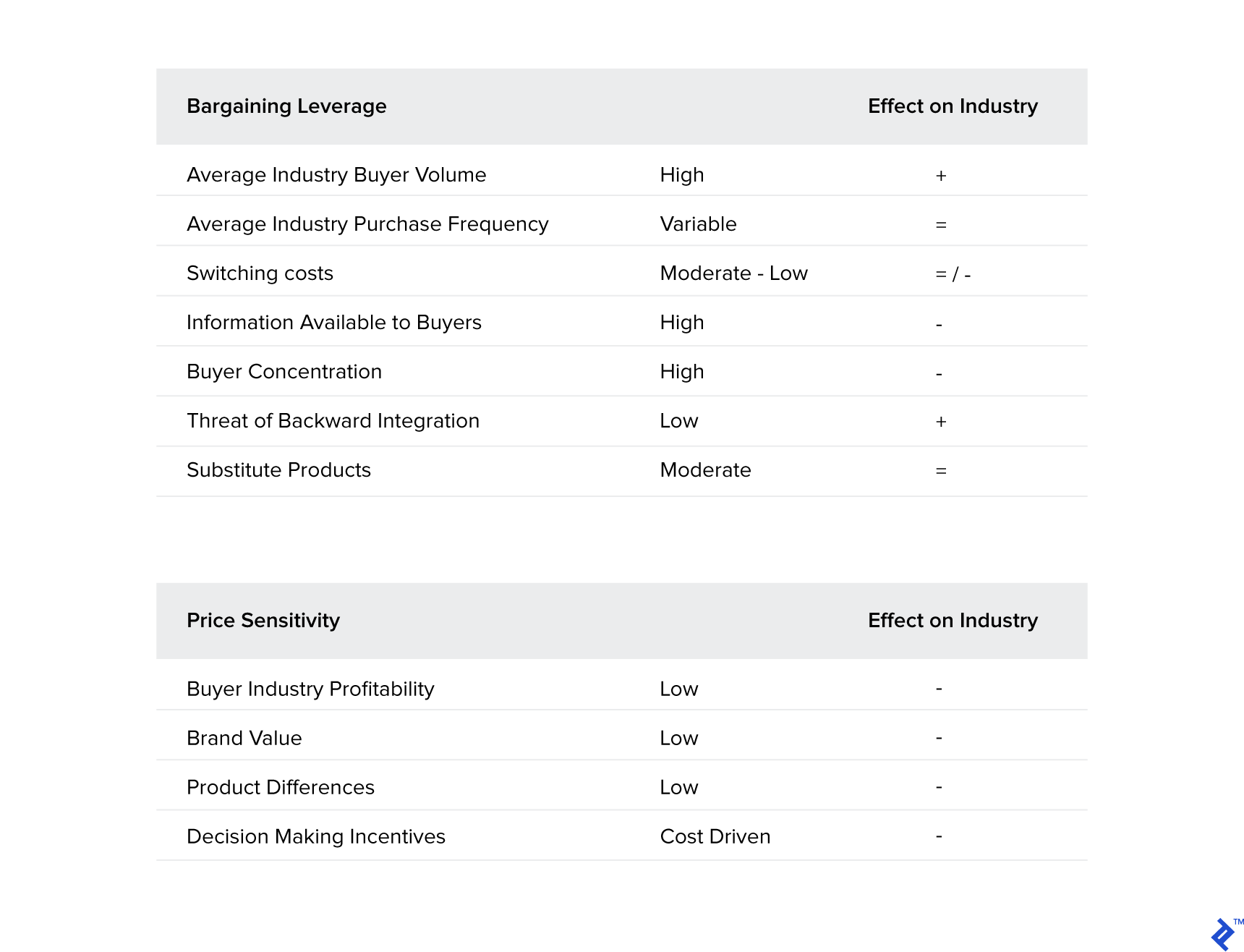 Data tables showing bargaining leverage and price sensitivity