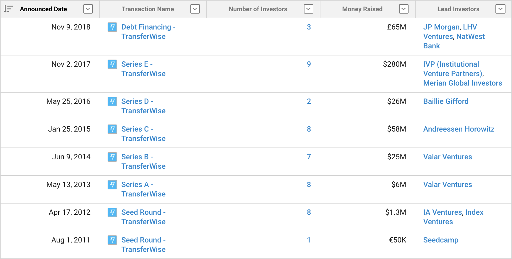 Screenshot of a data table sourced from Crunchbase