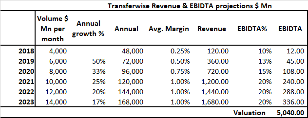 Table of Transferwise revenue and EBITDA in millions of dollars