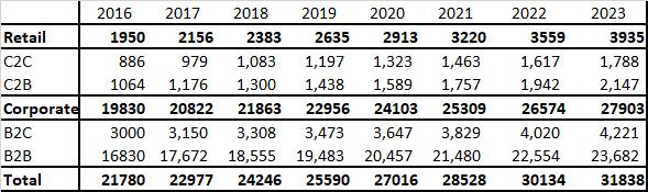Data table summarizing TAM estimates