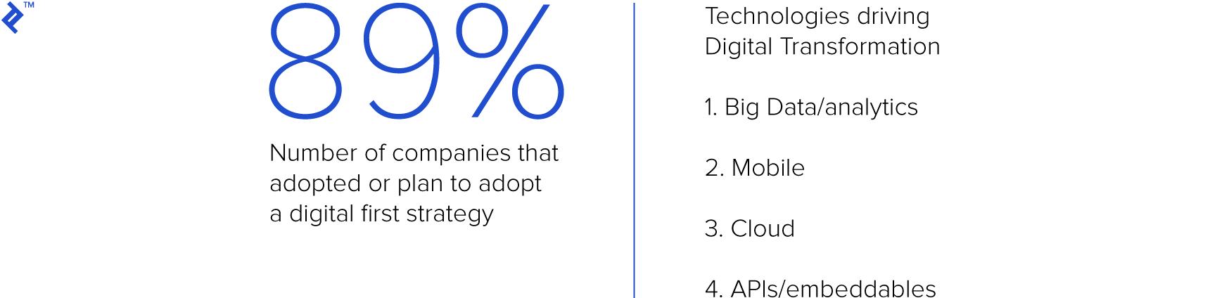 Technologies driving digital transformation