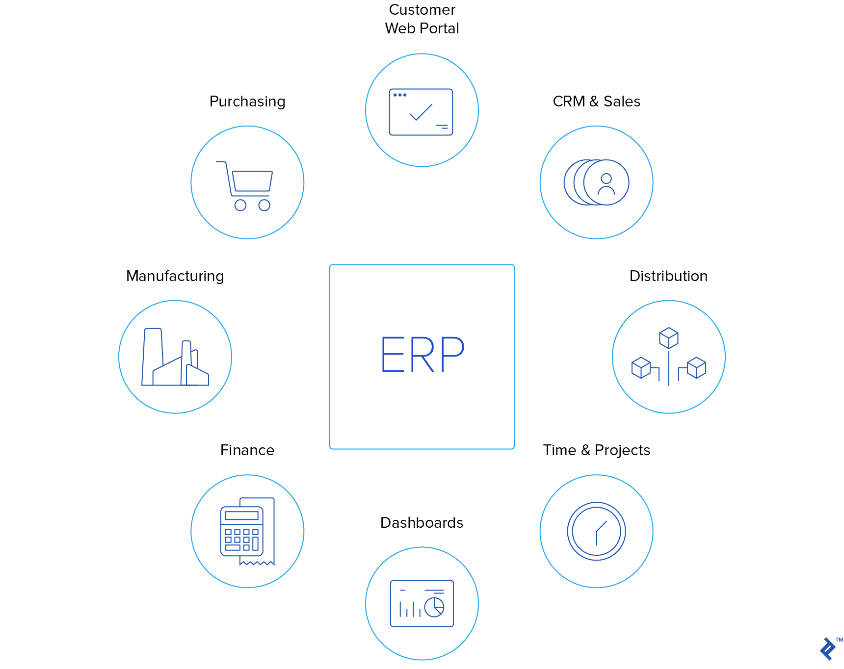 Diagram of an ERP system.