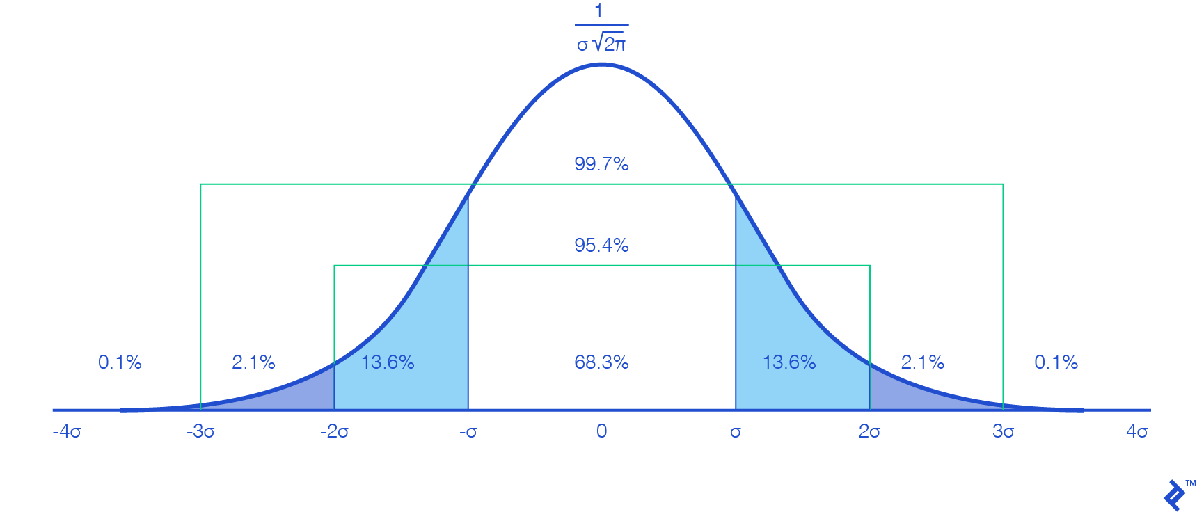 A graph of the Gaussian distribution, showing how 99.7% of the area falls between plus-minus three sigmas