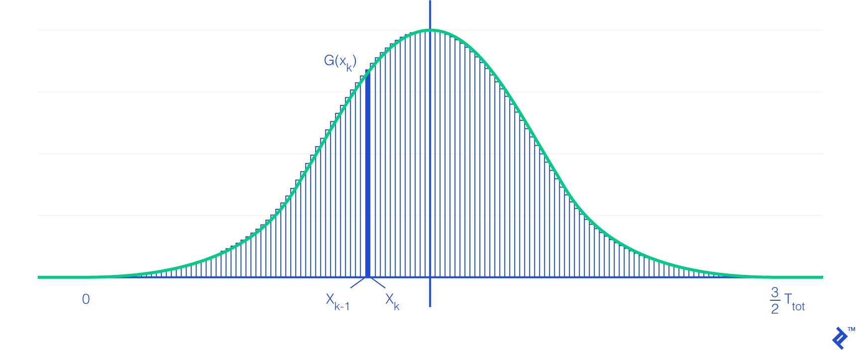 A graph of the Riemann sum for the function G.  The X-axis goes from zero to three-halves of T-sub-tot, and a single rectangle is highlighted showing it's between x-sub-k-minus-1 and x-sub-k.