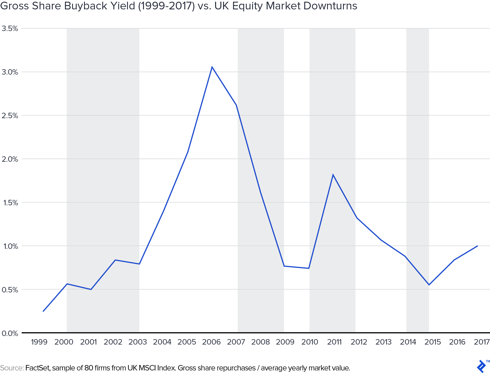 Gross share buyback yield from 1999 to 2017 versus UK equity market downturns