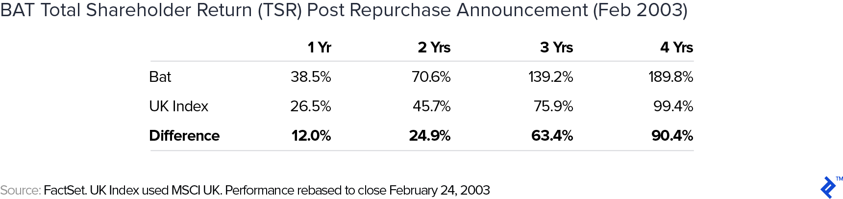 BAT total shareholder return post repurchase announcement in February of 2003