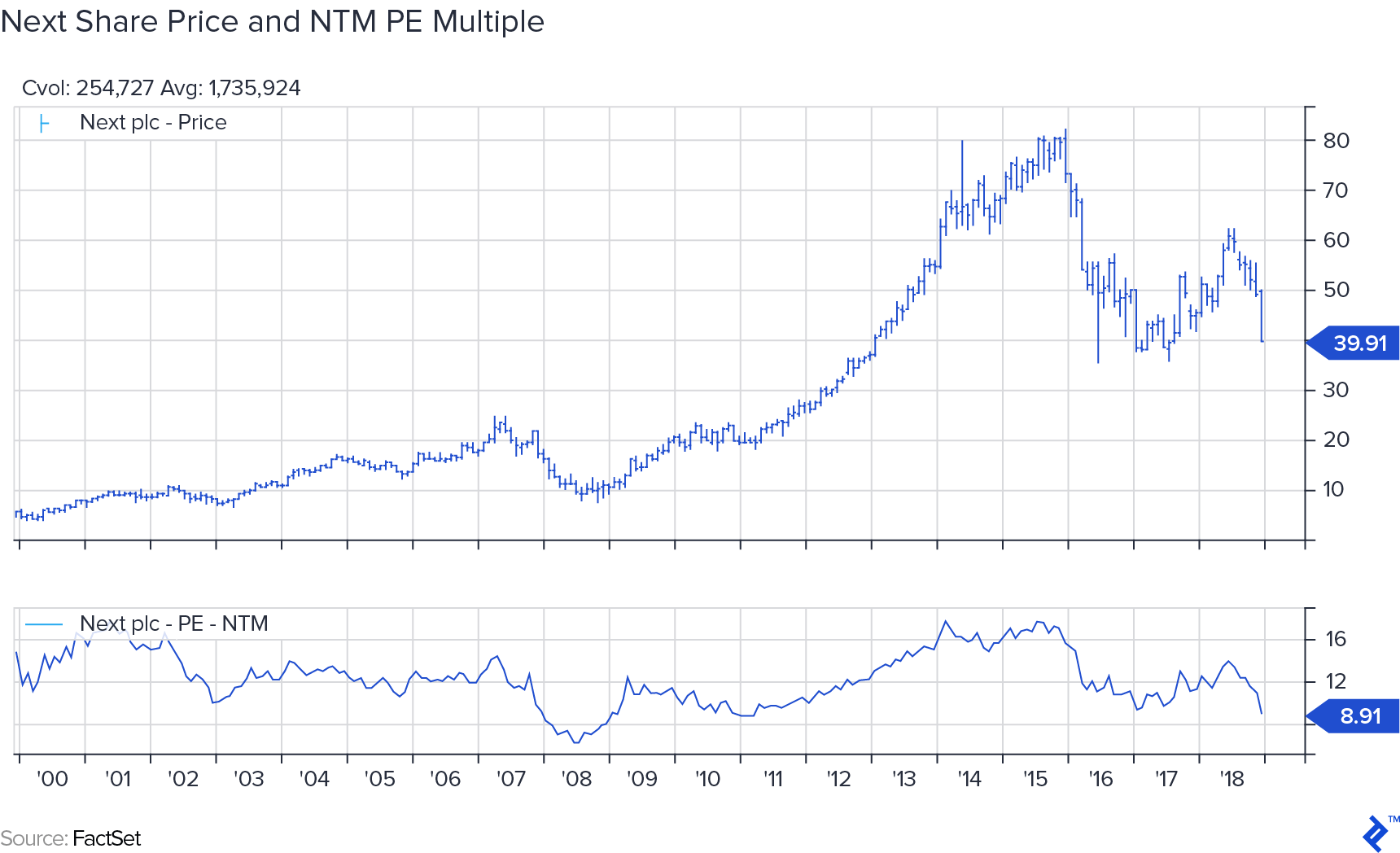 Next share price and NTM PE multiple