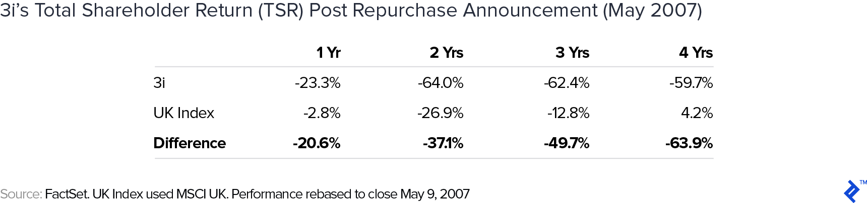 3i's total shareholder return (TSR) post repurchase announcement (May 2007)