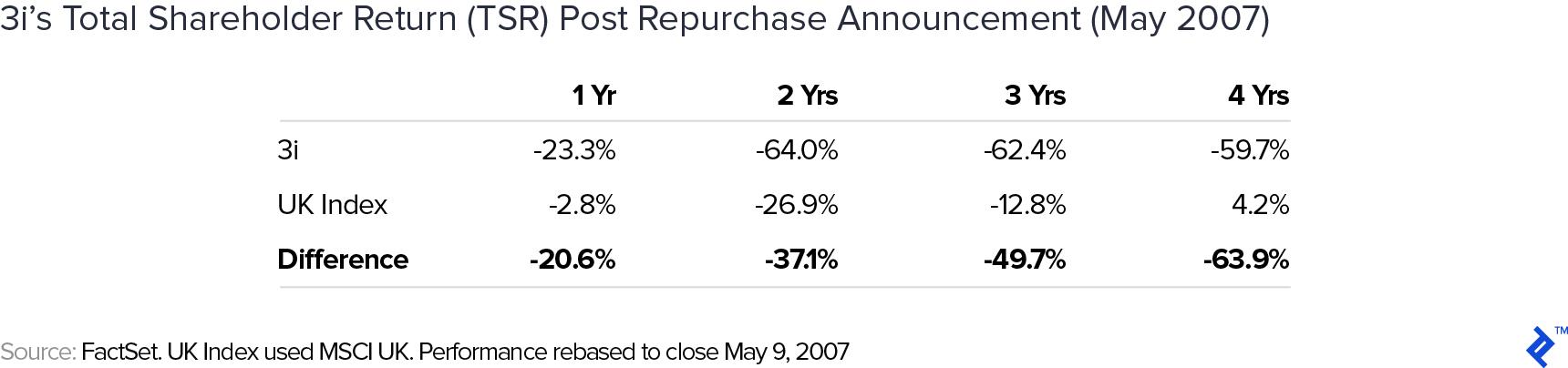 3i's total shareholder return (TSR) post repurchase announcement (May 2007)