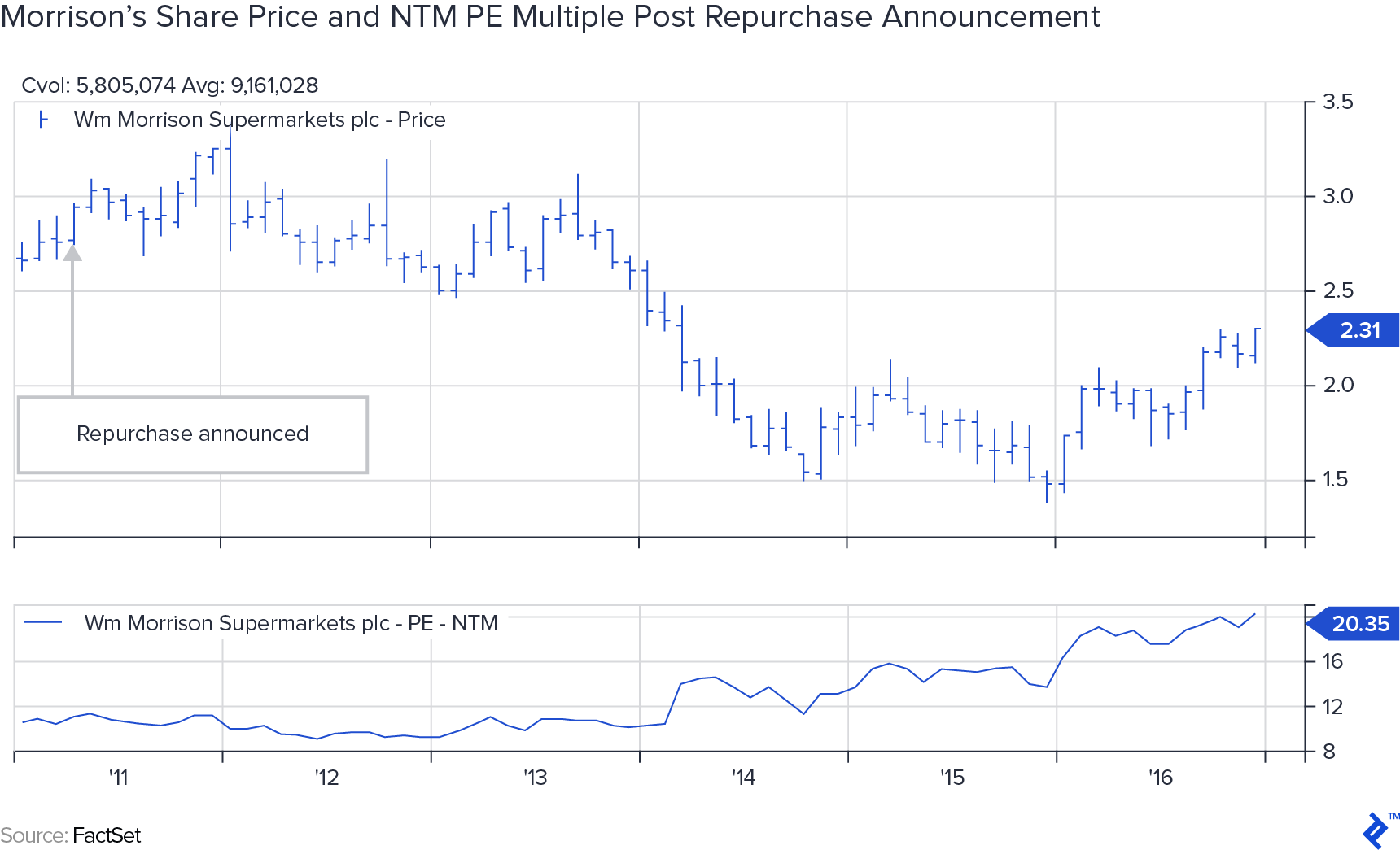 Morrison's share price and NTM PE multiple post repurchase announcement