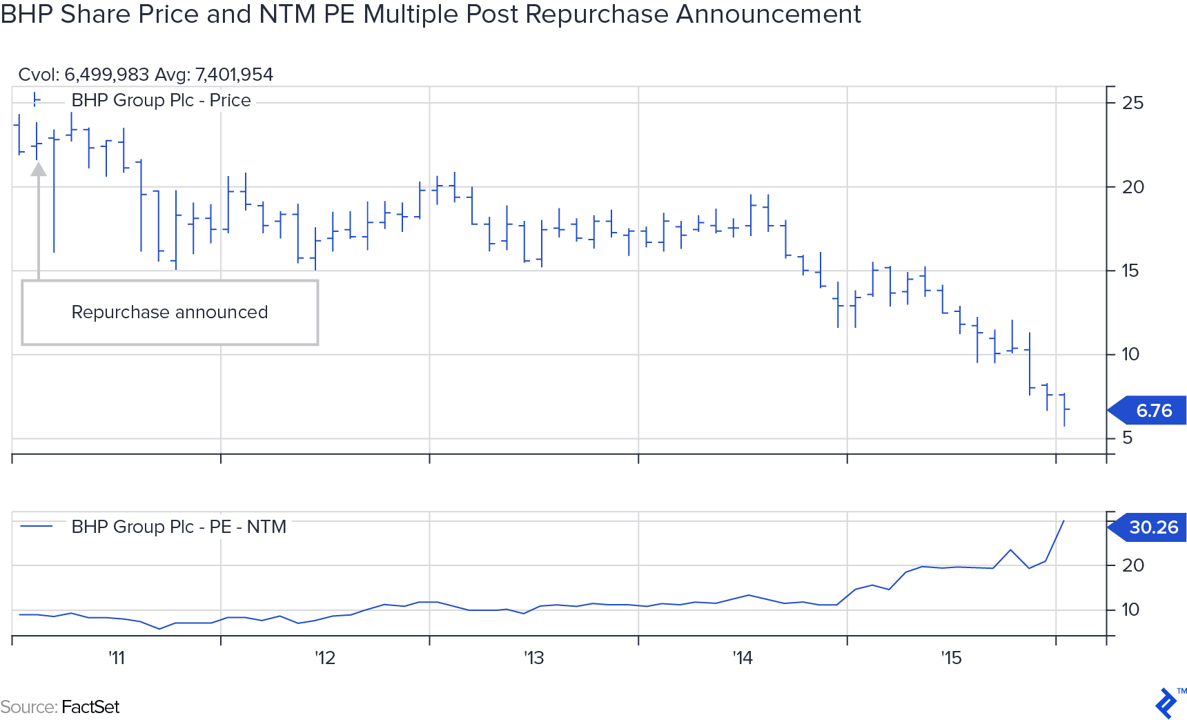 BHP share price and NTM PE multiple post repurchase announcement