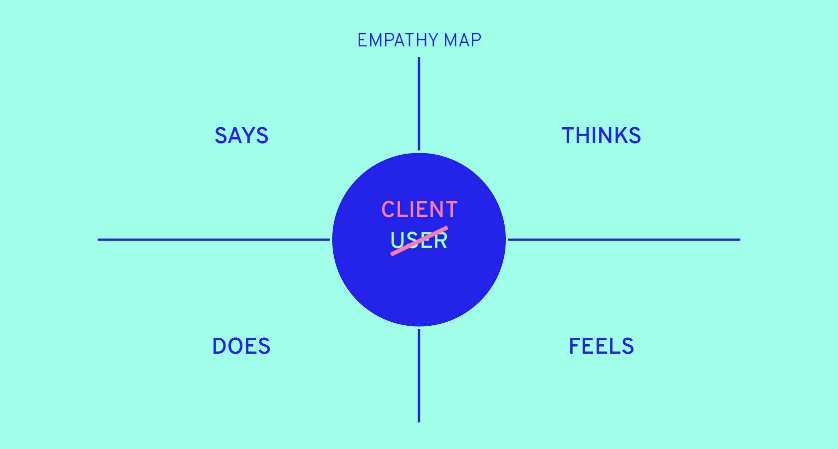 Empathy maps can be used in developing empathy with clients.